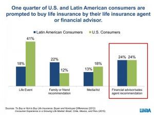 Latin-Amer-Life-Market-350
