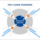 Four Game Changers Fundamentally Reshaping Insurance