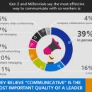 Despite the Tech Revolution, Gen Z and Millennials Crave In-Person Collaboration
