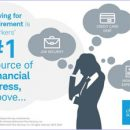 Saving Enough for Retirement is Top Source of Financial Stress, Even for Millennials