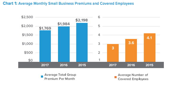 Small Business Health Insurance: Costs, Trends and ...