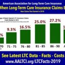 Ages When Long-Term Care Insurance Claims Begin
