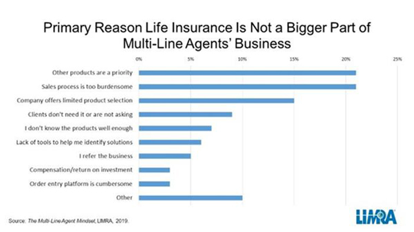 Opportunity Exists for Multiple-Line Agents to Help Clients with