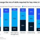 Transforming The Talent Model Of The Insurance Industry